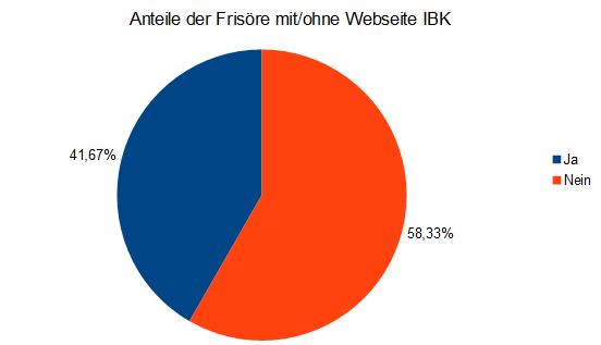 Kreisdiagramm Frisöre mit Webseite in Innsbruck